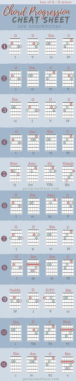 Songwriting Share The Blog Love Pinterest Guitar Chords
