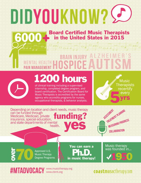 An inforaphic shows more about Music Therapy - Facts ...