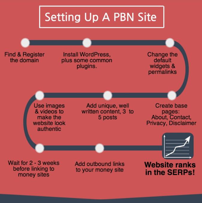 Pin On Search Engine Optimization