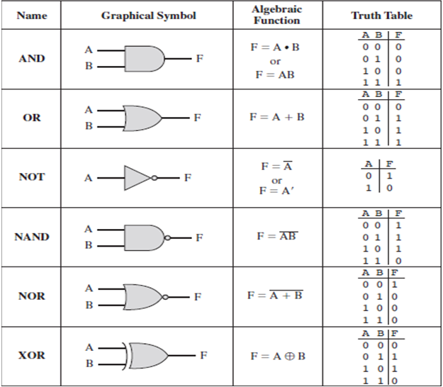 Basic Logic Gates Electrical Engineering Books Electrical Engineering Technology Physics Projects