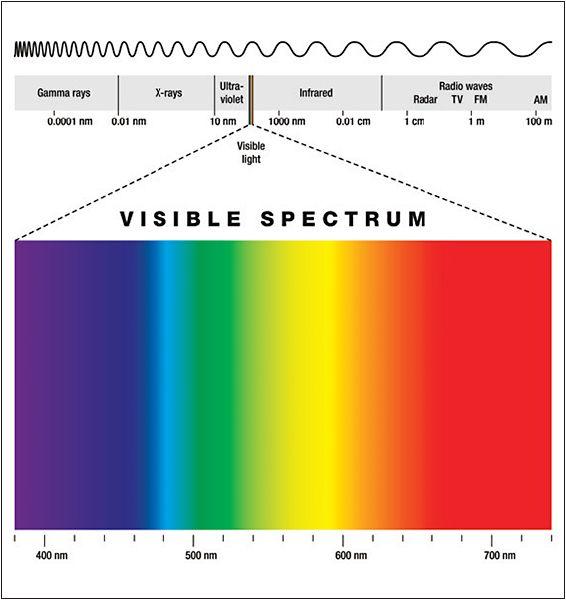 Blue And Short Wavelength Green Light 450 500 Nm Matches