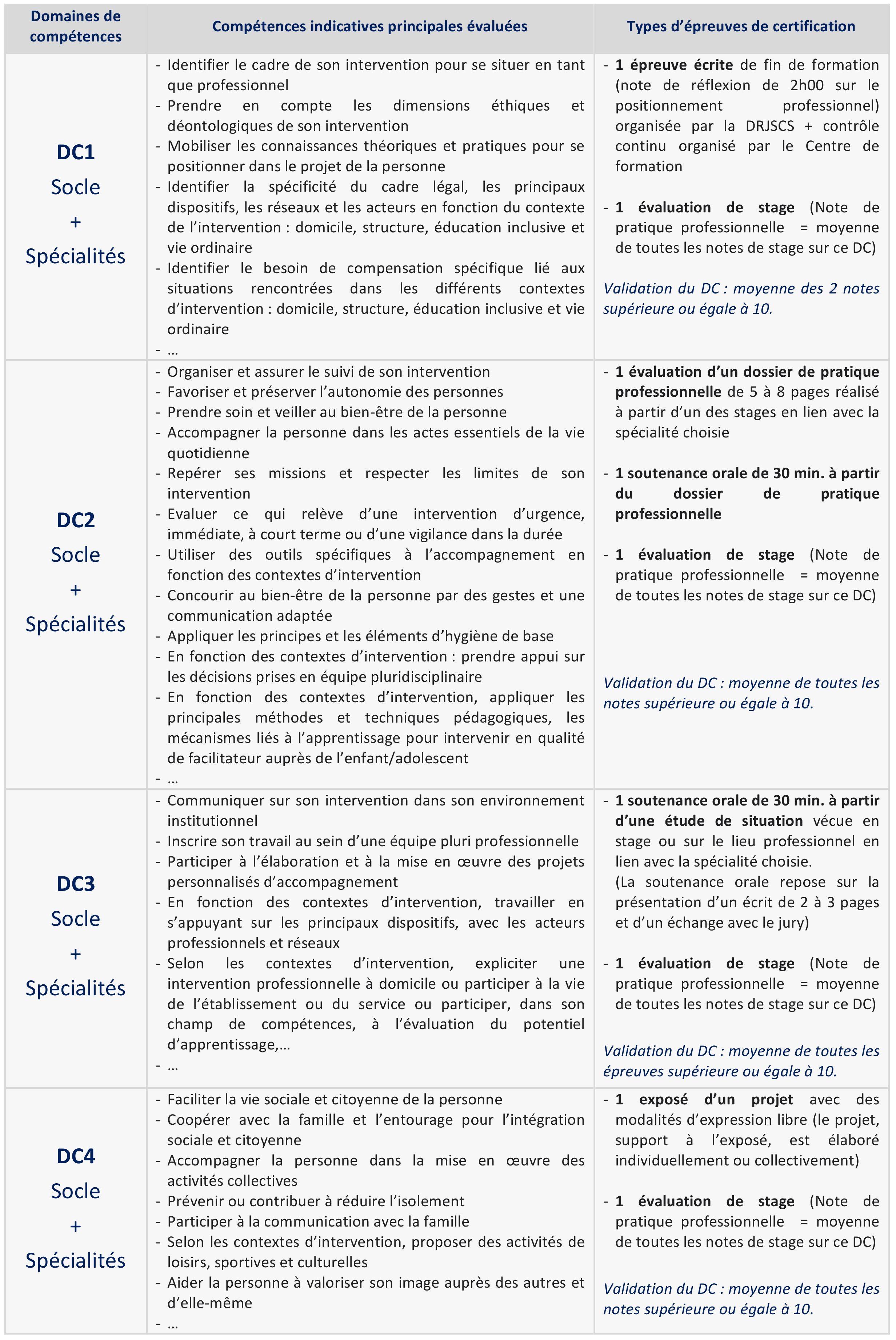 Certification D E A E S Diplome D Etat D Accompagnant Educatif Et Social Grimes Lettre De Motivation Exemple De Lettre Exemple De Lettre De Motivation
