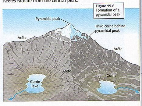 Onlinegeography Glacial Landforms Landforms Teaching Humor Erosion