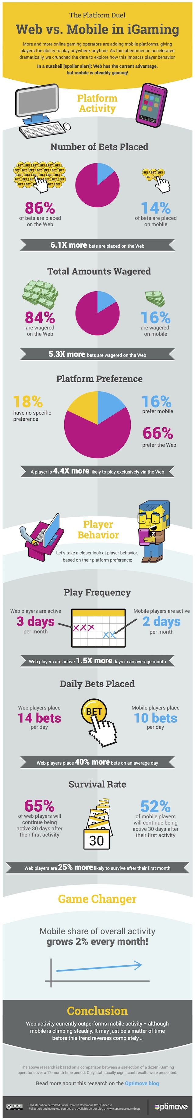 Mobile Gambling Increases Significantly #infographic
