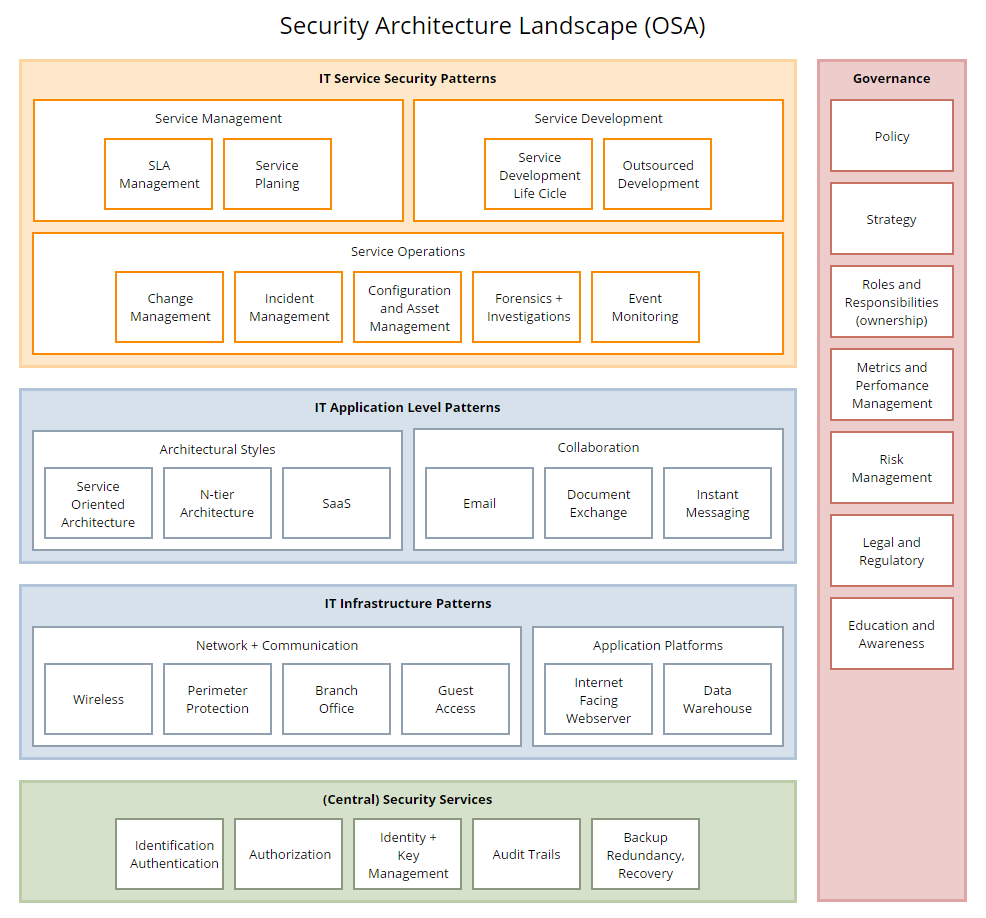 Security Architecture Landscape Diagram Security Architecture Enterprise Architecture Cyber Security Education