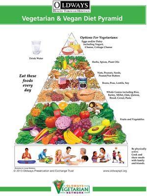 lchf vs plant based diet