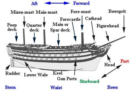 Superb Ship Terms Diagram Simple Wiring Diagram Schema Ship Terminology Wiring Cloud Hisonuggs Outletorg