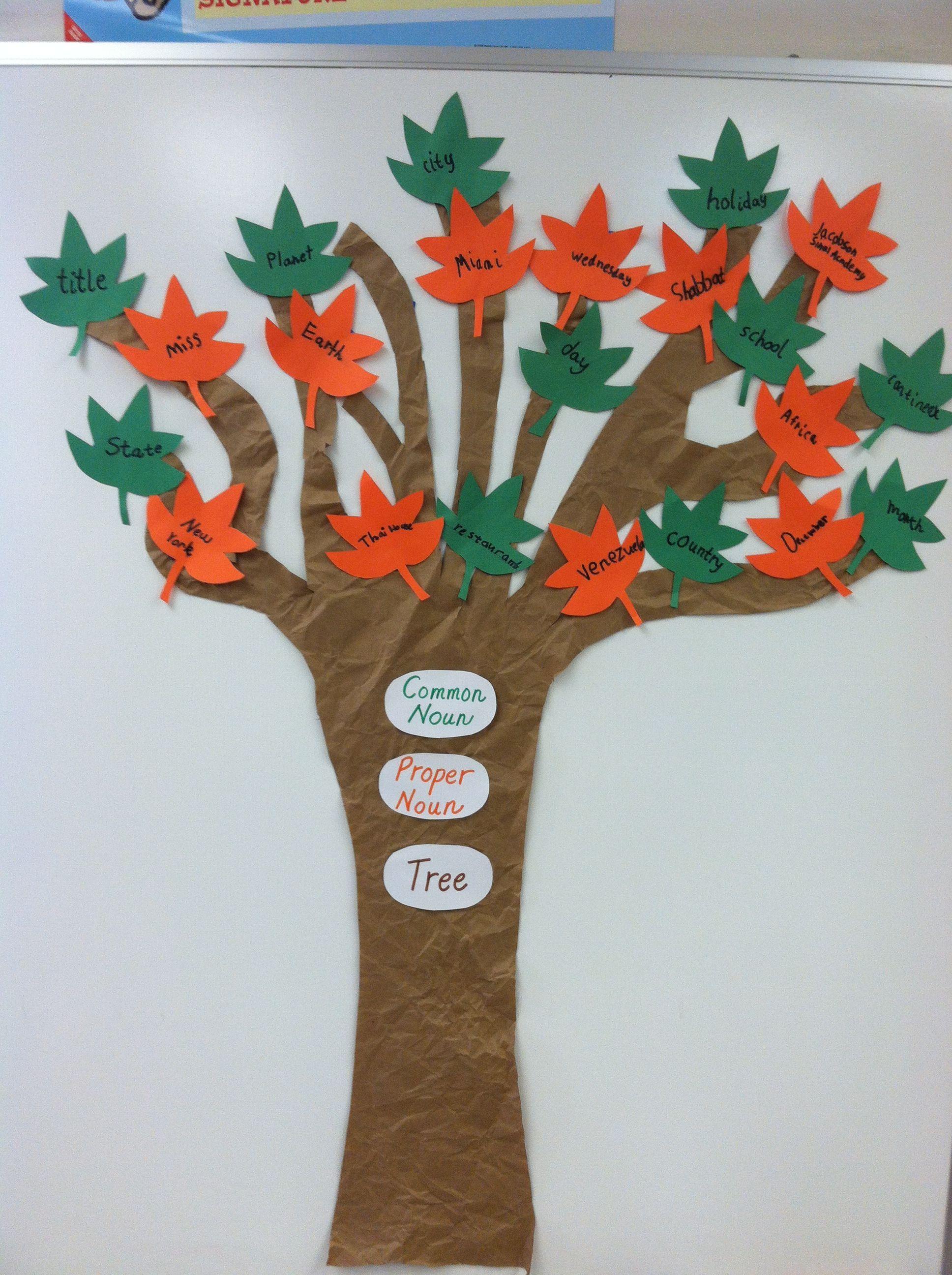 Common noun/Proper noun tree Common nouns, Nouns