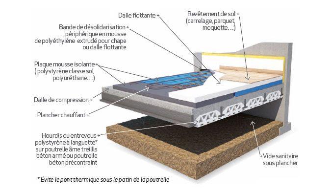Croquis Plancher Sur Vide Sanitaire Vides Sanitaires Plancher Treillis Beton