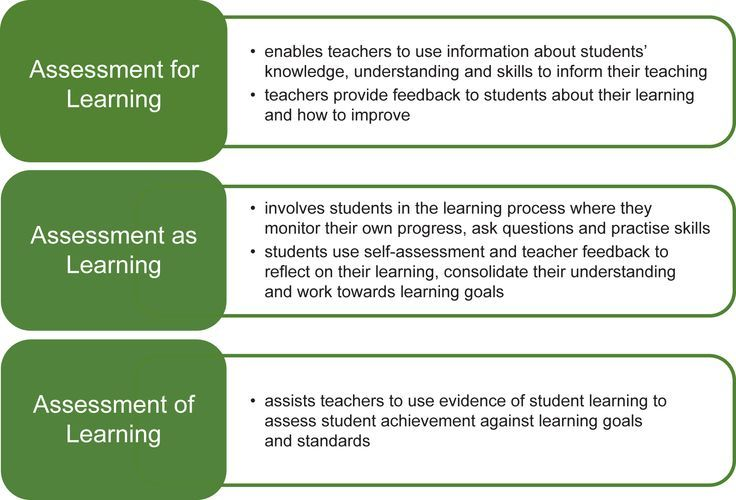 Assessment For As Of Learning Definitions   Formative Assessment