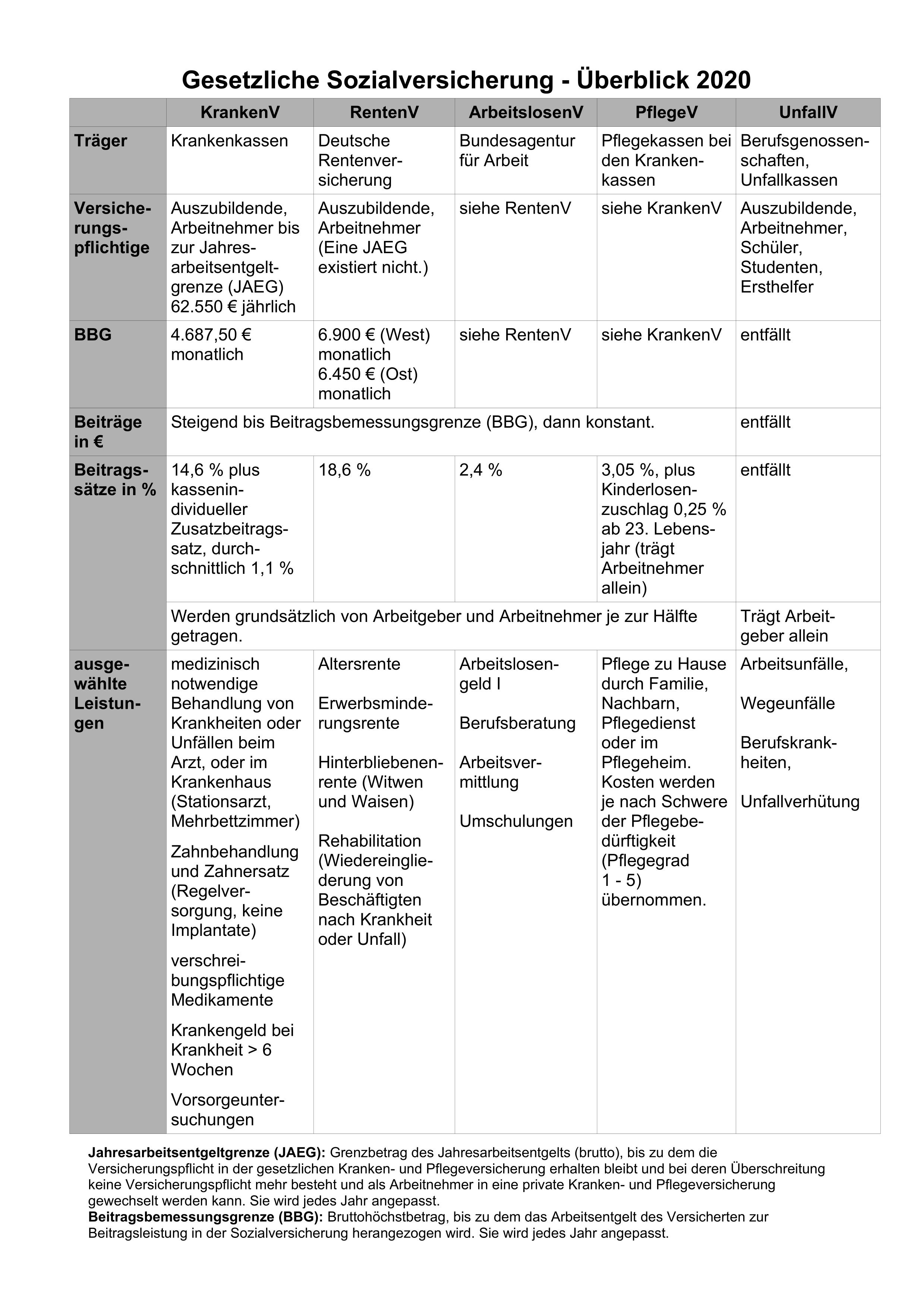 Gesetzliche Sozialversicherung Mit Ubungen 2020 Unterrichtsmaterial Im Fach Wirtschaft Versicherung Verwaltung Bs In 2020 Sozialversicherung Lernen Tipps Schule Lehrmittel