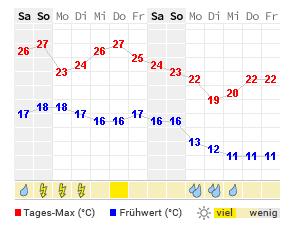 Bratislava Wetter