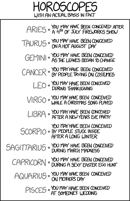 super accurate horoscopes