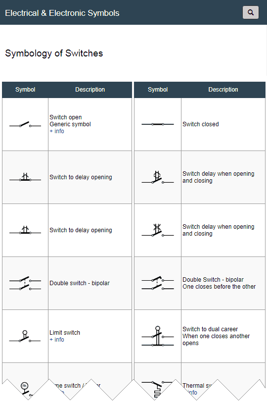 Symbol Of Switches Switch Switches Electrical Symbols