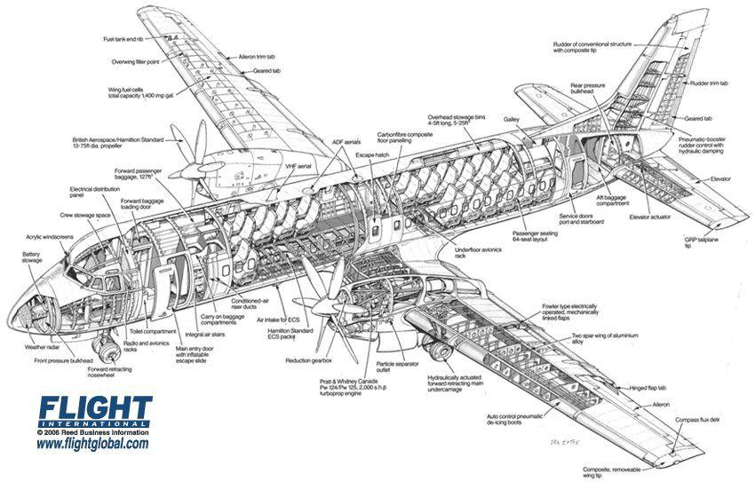 British Aerospace Atp Cutaway Drawing Airliner Cutaway