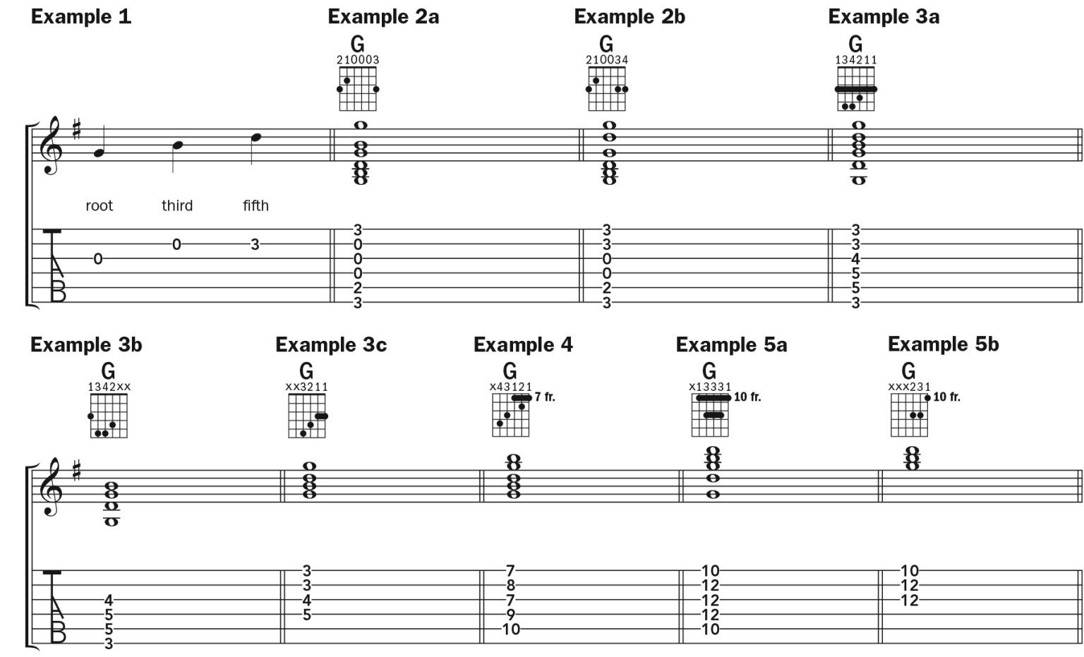 Learn 8 ways to play g major chord by chord in 2020 g