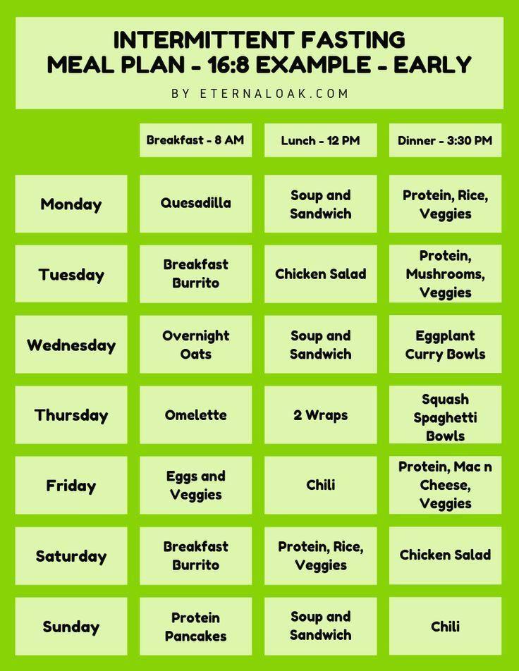 3 Stunden Diät-Ernährungsplan