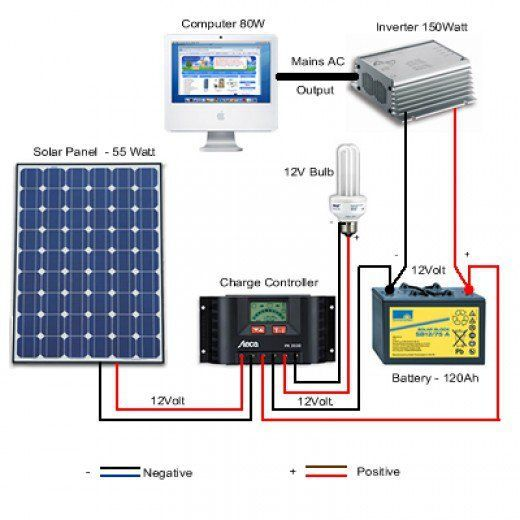 simple photovoltaic solar power system setup for the remote home rh pinterest co uk
