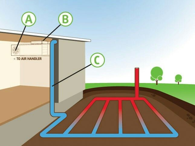 Buried Earth Tube Cooling Earthship Geothermal Heating Passive Solar Design