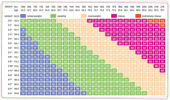 The Height-Weight Chart Your guide to check any abnormality - height weight chart