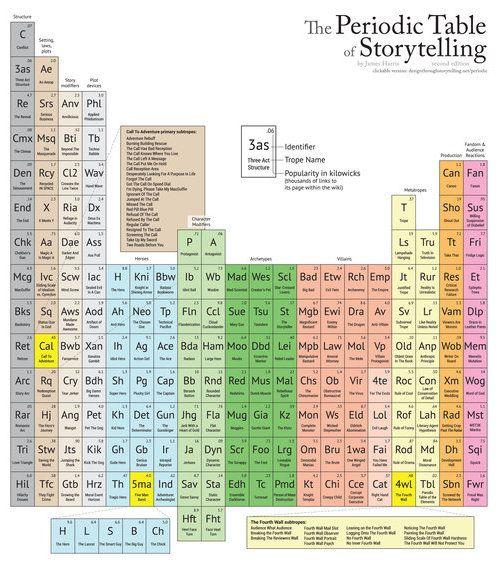 Periodic Table of Font Elements 11 Photo(s) by u201cFontShopu201d Imported - new tabla periodica de los elementos actualizada 2016