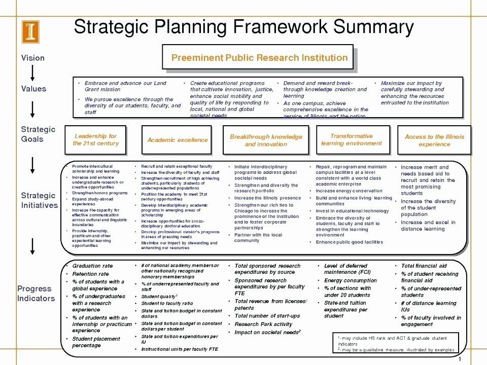 Ministry Strategic Plan Template Fresh Ministry Strategic