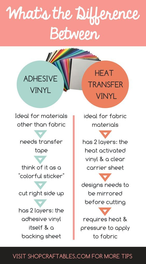 Should you use (HTV) heat transfer vinyl or adhesive vinyl on your next project? The answer will depend on what you want to use it for. For some DIY projects you can use only one or the other, but for some it's simply a preference.  Read on to learn how to compare adhesive vinyl and heat transfer vinyl in this tutorial using Silhouette Cameo &  share with you which is best for what! | Where to Buy Cheap Heat Transfer Vinyl | How to Use  HTV with Instructions | Best DIY Crafts + Projects + Ideas #cricutvinylprojects