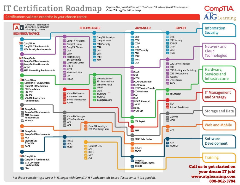 Comptia Roadmap Itcareerquestions Cyber Security Certifications Technology Roadmap Technology Careers