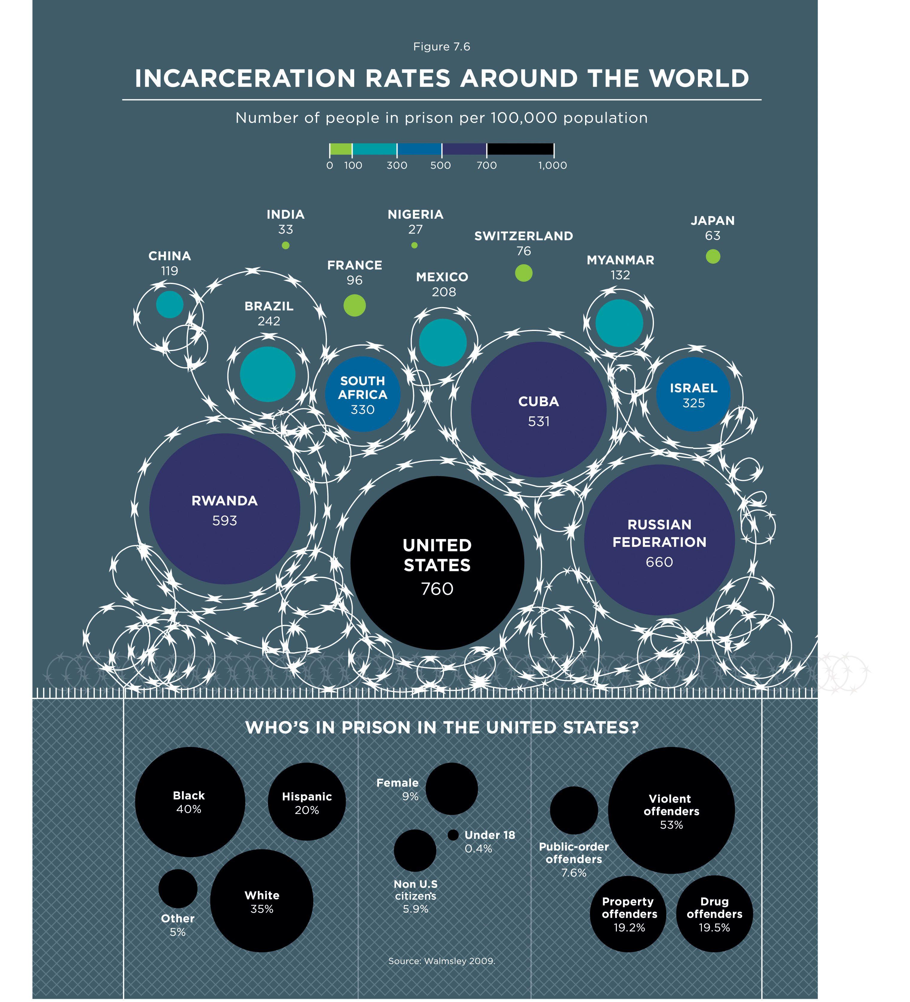 Incarceration Rates Around the World Incarceration