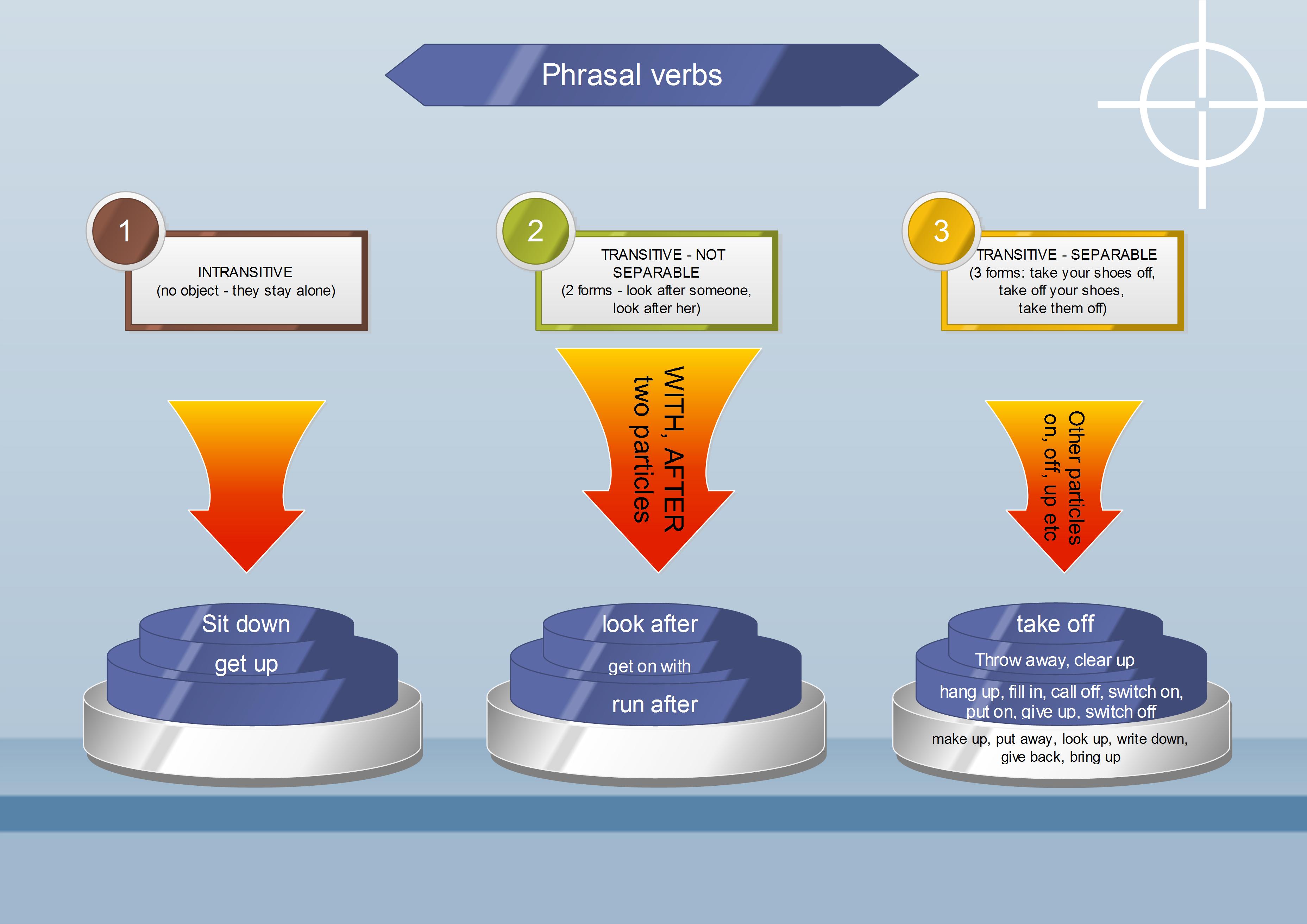 Learn English Teaching Vocabulary Verb [ 2626 x 3713 Pixel ]