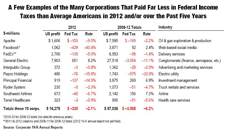10 Fortune 500 Corporations That Pay Lower Tax Rates Than You Tax Rate Low Taxes Federal Income Tax