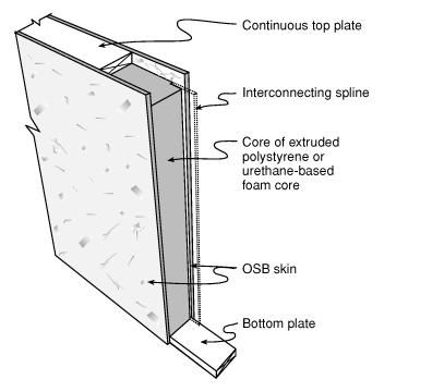 Shipping container wall dimensions insulation detail for Sip panel manufacturers california