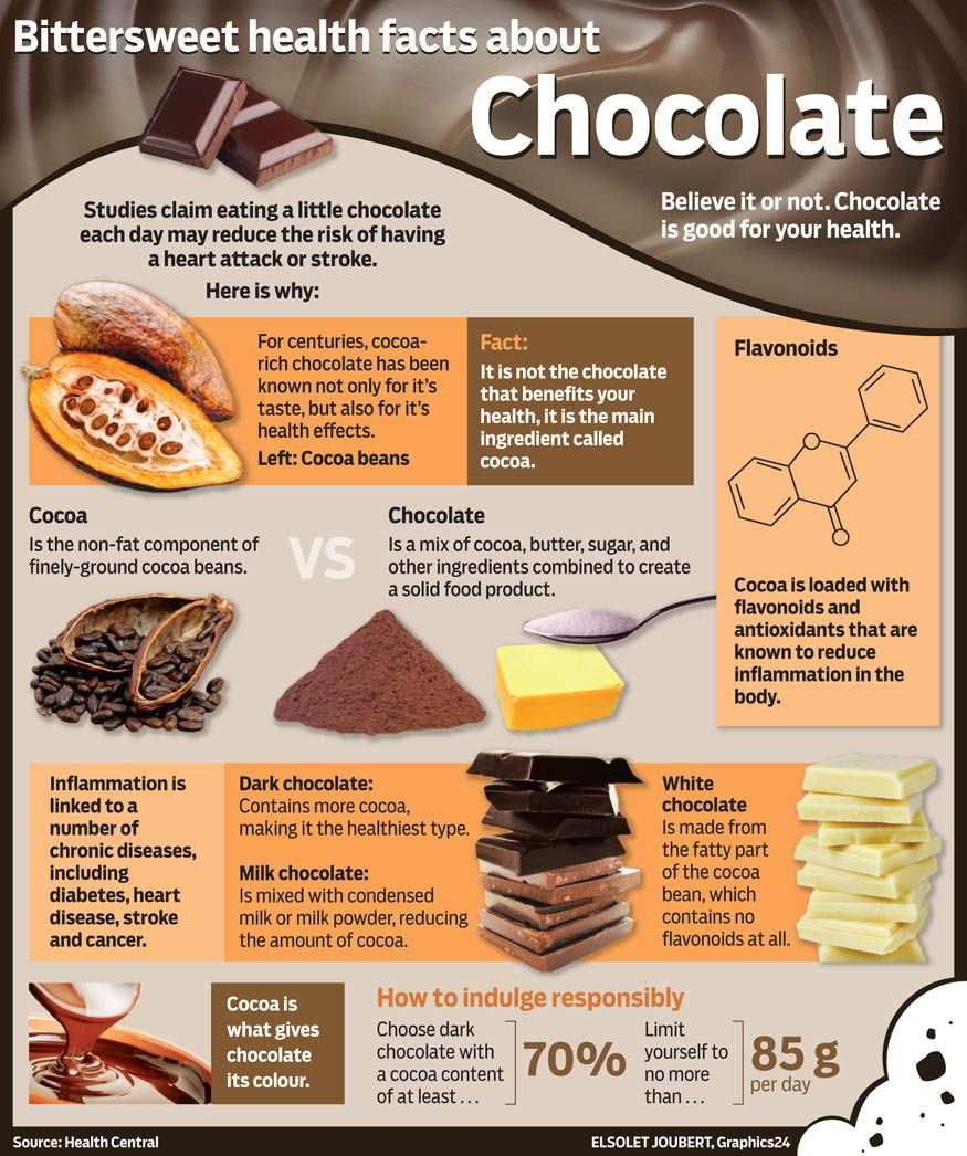 The bittersweet facts about chocolate | Chocolat | Pinterest ...