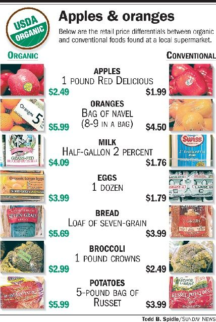 organic vs conventional foods Originally posted november 15, 2010organic foods have gained popularity due to the perception that organic foods are safe, wholesome and all around better for you.