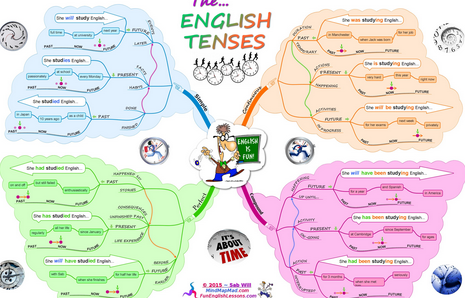 Pin By M Lukito On Bengkelhargadotcom English Verbs Verb Tenses