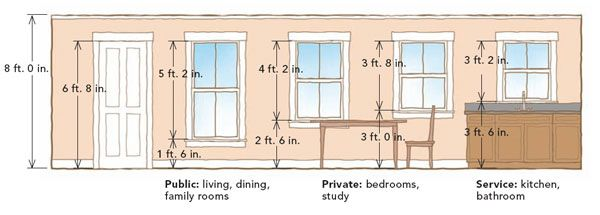 Window clearance and heights construction rules pinterest window doors and finished attic - Ideal ceiling height for a house what matters ...