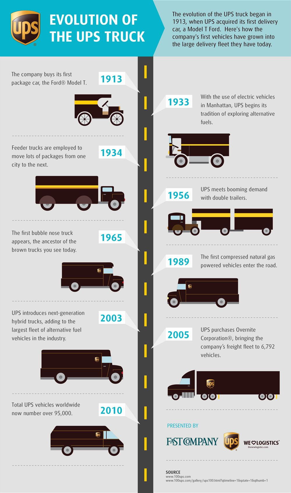 The Evolution of the UPS Truck Infographic, Trucks