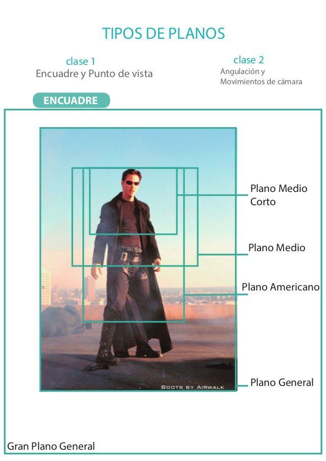 TIPOS DE PLANOS clase 1 clase 2 Encuadre y Punto de vista Angulación ...
