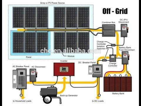 The Best Solar Power System Design In World Solar Photovoltaic System Photovoltaic System Off Grid Solar