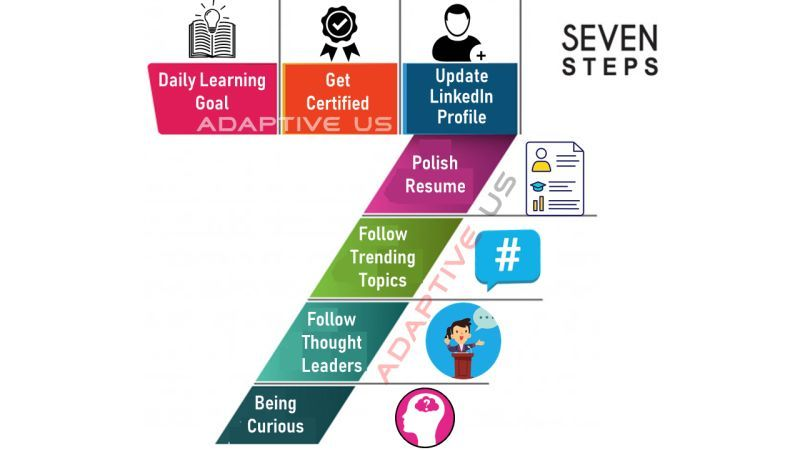 7 Definitive Steps To Stay Updated During Tough Market Situation You Have Been Out Of Job Your Contr Negotiation Skills Business Analyst Communication Skills