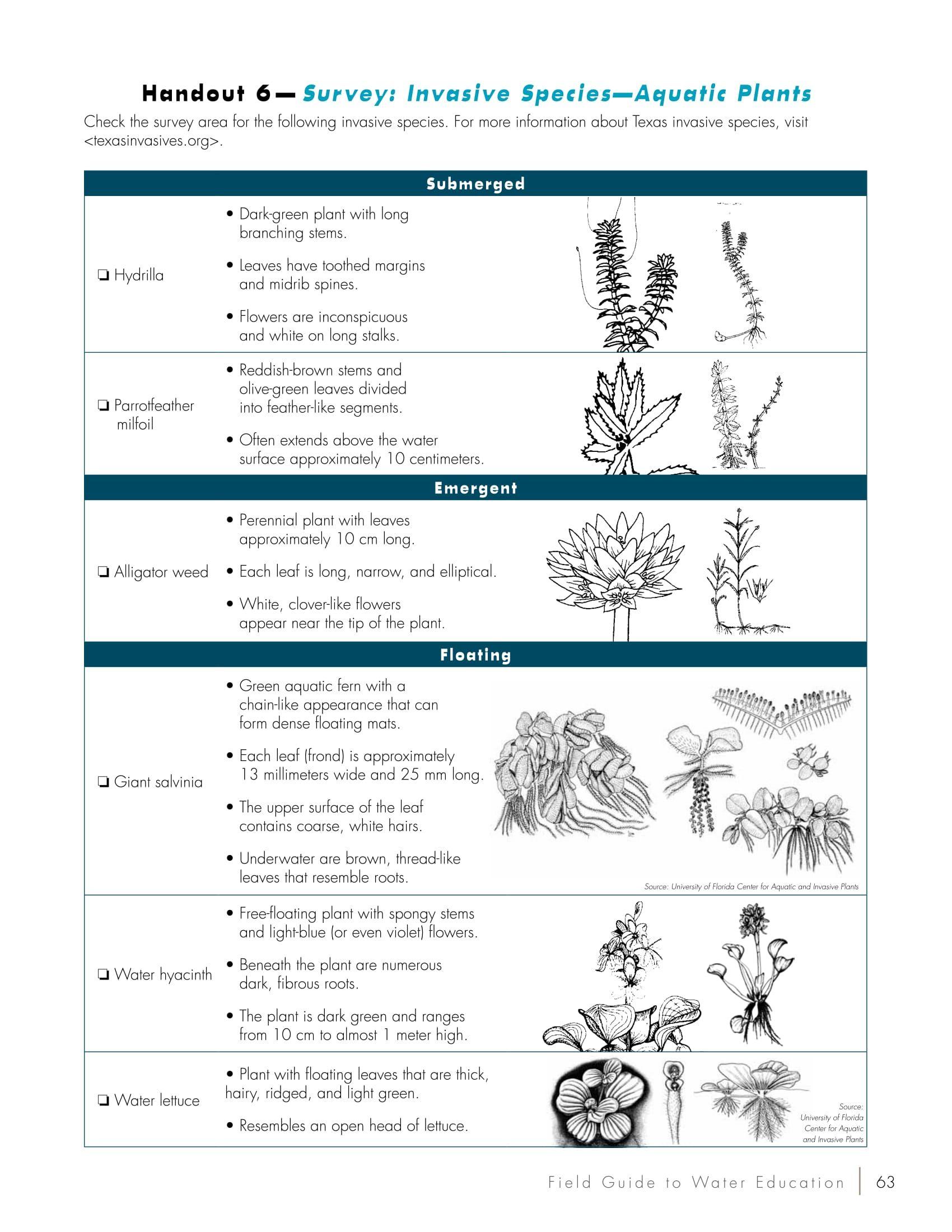 Survey: Invasive Species - Aquatic Plants Student Handout
