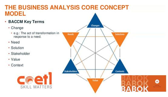Business Analysis Core Concept Model (BACCM) Get Business Analyst - what is business analysis