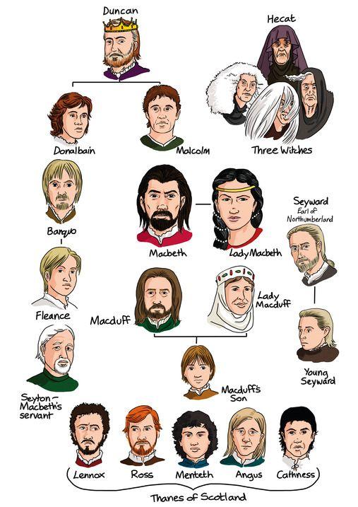 Who's who?  Macbeth (Grades 9–1)