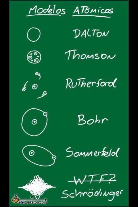 Modelos atómicos Química y algo más Pinterest Modelos atomicos - fresh tabla periodica elementos de un mismo grupo