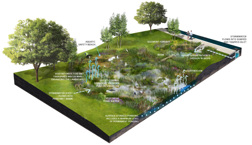 4 7 ponds and wet basins philadelphia water stormwater for Stormwater pond design