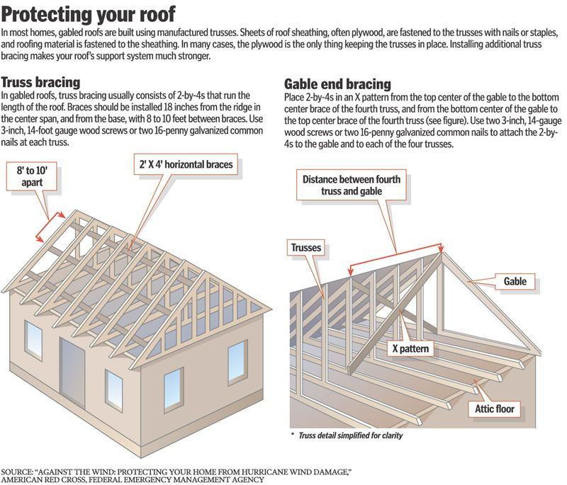 Gable End Bracing Google Search Gable Roof Design Roof Design Hip Roof Design