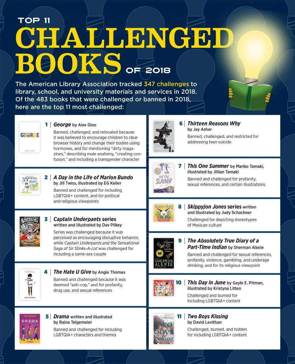 Top 11 Most Challenged Books Of 2018 Banned Books Banned Books Week Banned Books Week Display