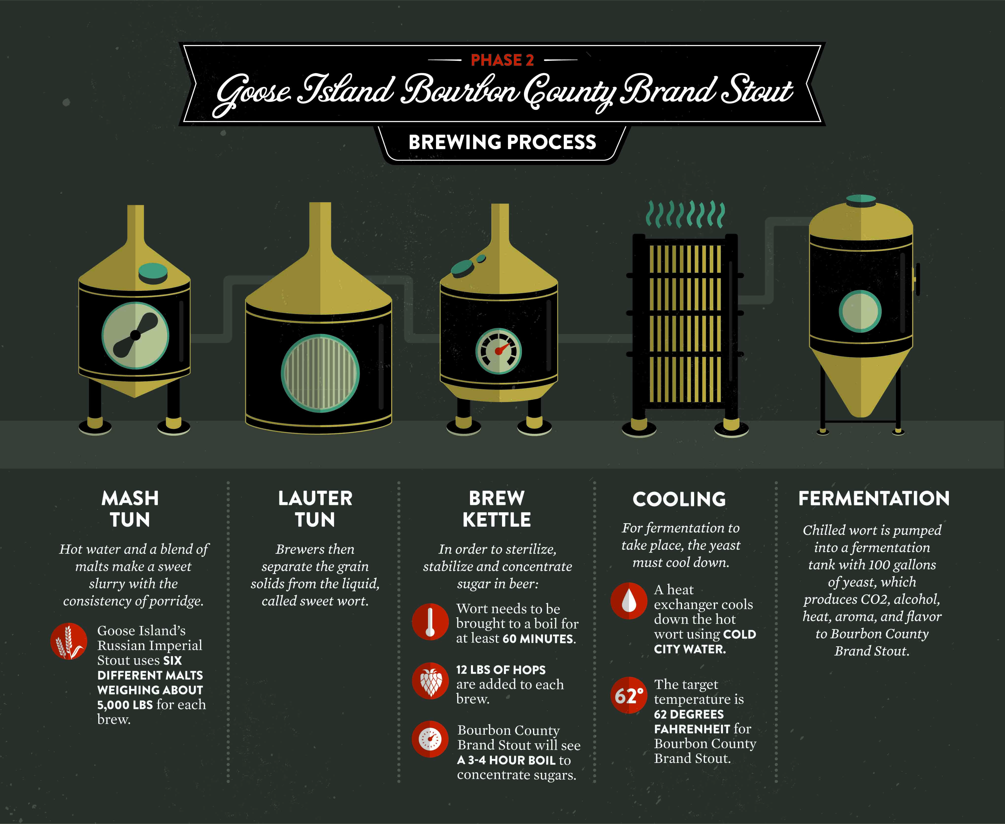 b2969c332e9 Goose Island Bourbon County Stout Brewing Process Infographic   BourbonCountyStout