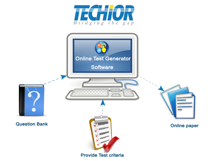 Question Paper/Test Paper Generator is a product from