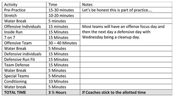High school basketball practice plan sample offseason for High school football program template